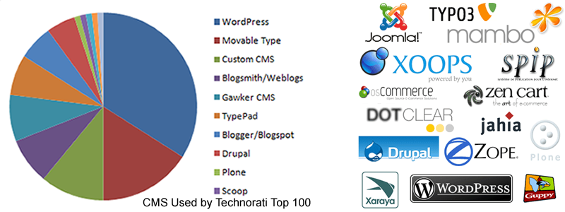 Wordpress, Joomla ou Drupal?